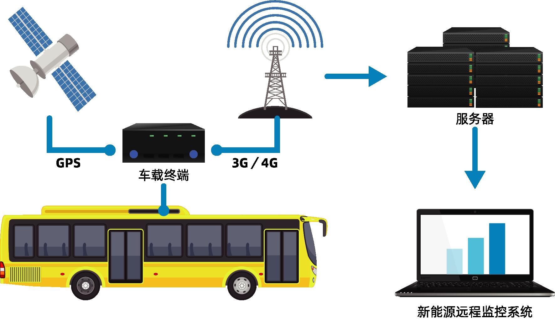 12、新能源汽车远程监控平台.png